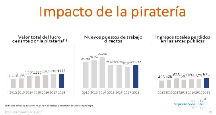 Impacto piratería