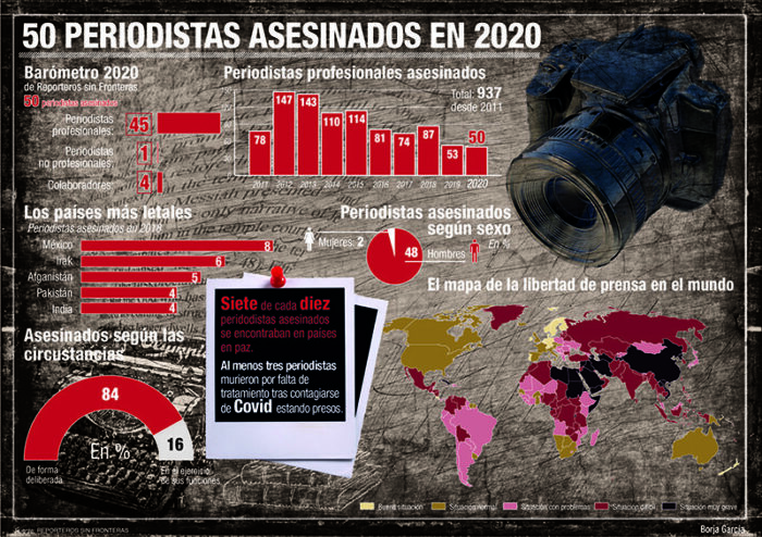 Más de 1.000 periodistas han sido asesinados en la última década ejerciendo su profesión